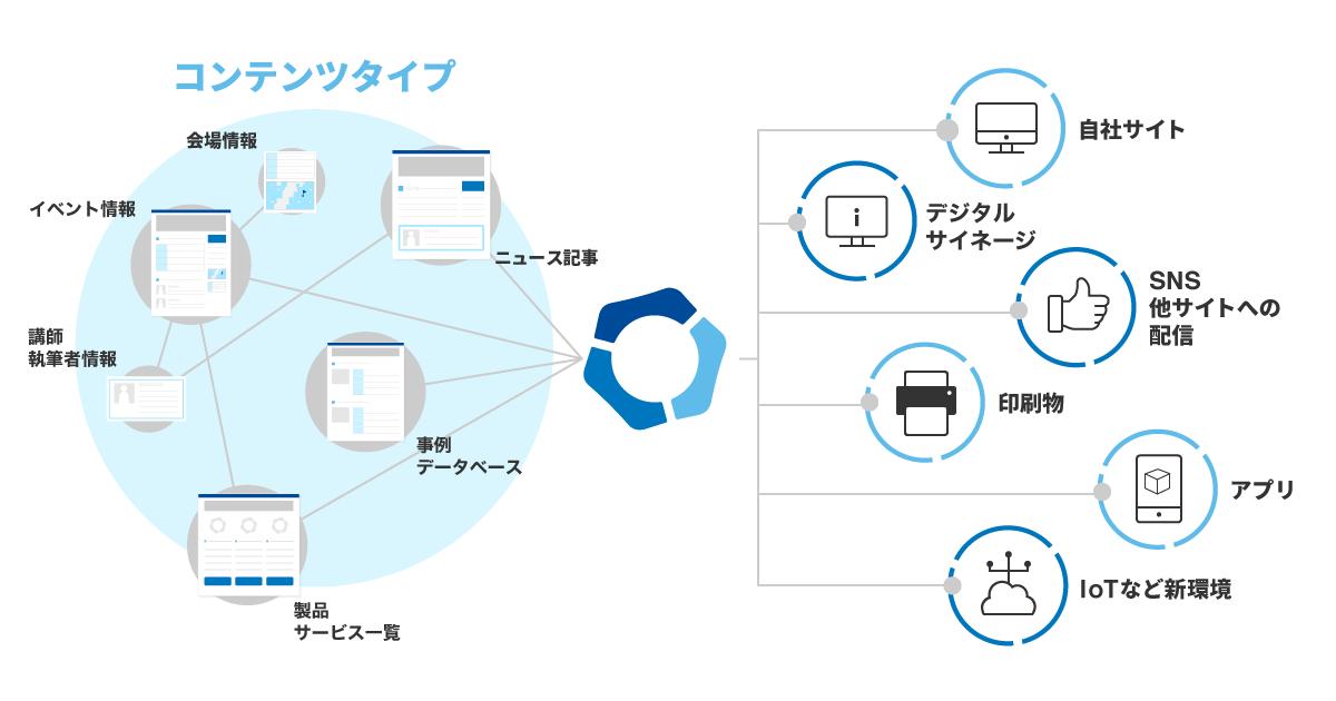 MT7_ContentHubPlatform.png