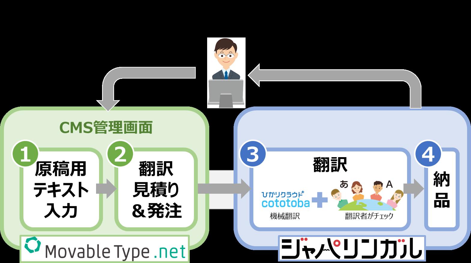 ジャパリンガル for MovableType.net 本サービスの提供フロー