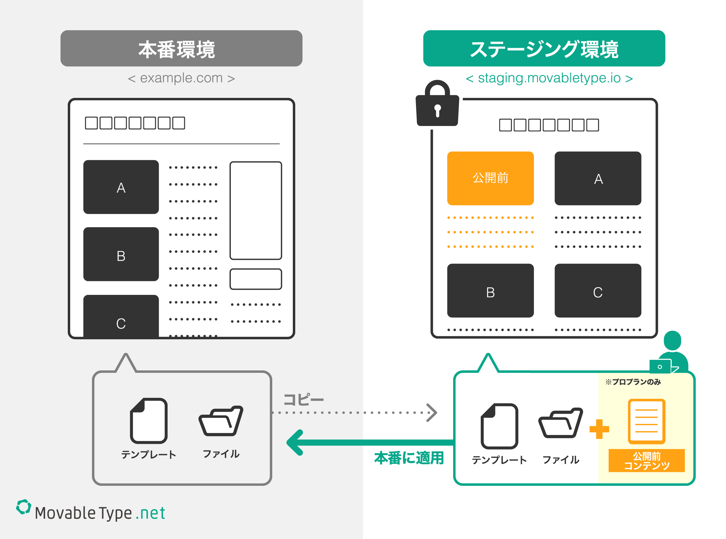 MovableType.net ステージング機能追加