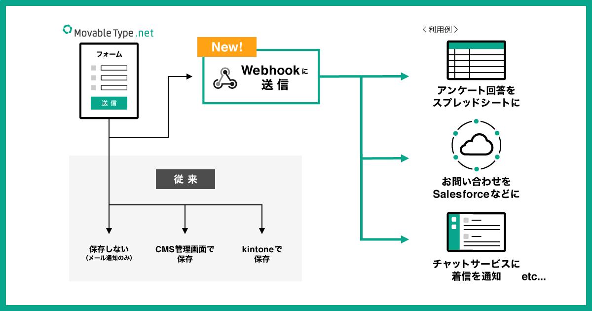 MovableType,net フォーム機能 Webhook 連携 図解