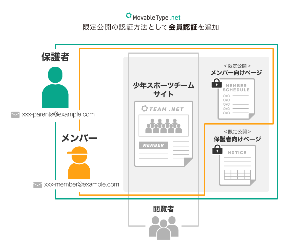 MovableType.net 限定公開の認証方法として会員認証を追加