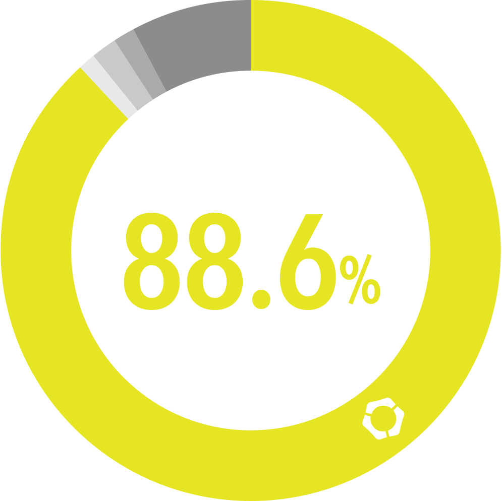 Movable Type 国内導入シェア 88.6%