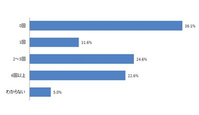企業のTwitterキャンペーンに参加した回数