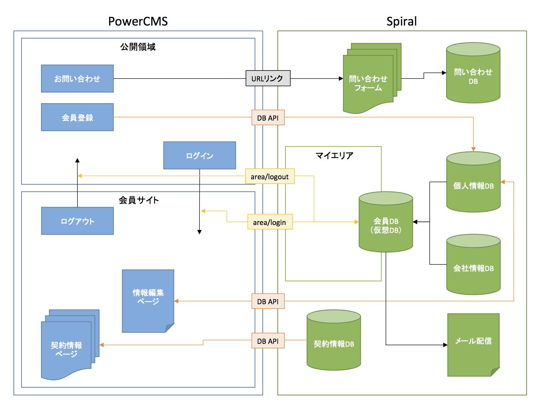 inDexのシステム構成