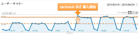 zenback BIZ 導入直後にユニークユーザー数が急増しているグラフ