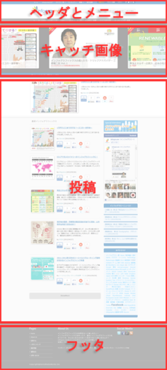 サイトの各部分。キャッチ画像の部分がMovable Type5で構築されている