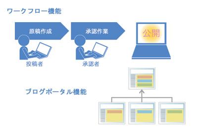 Movable Type Enterpriseのブログポータル機能とワークフロー管理イメージ