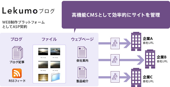 利用例2 CMSプラットフォーム、ブログメディアとして