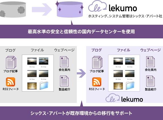 利用例3 現在のブログサービスの移行