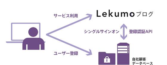 自社の顧客データベースとの接続