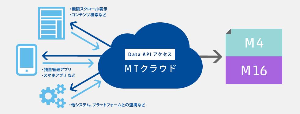 Movable Type の Data API を使用する予定がある