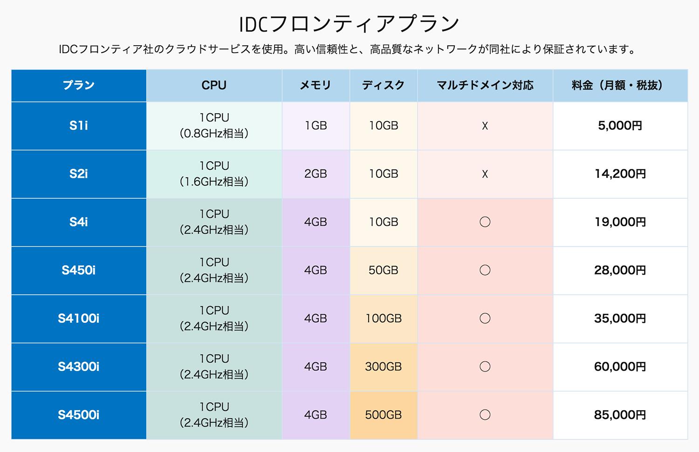 new-idcf-plan-20151021.png