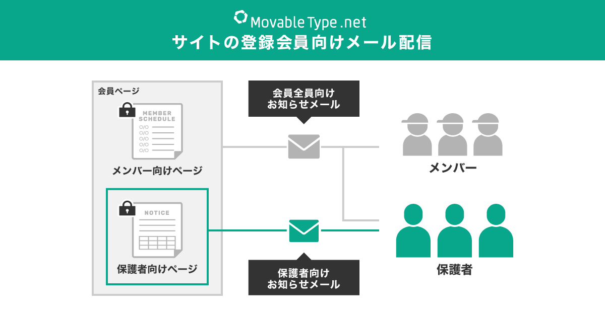 MovableType.net 会員向けメール配信